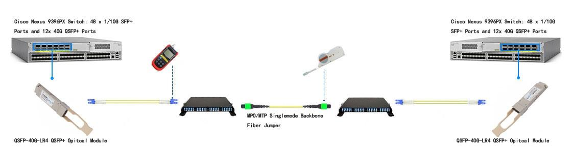 interconnection between QSFP-40G-LR4 QSFP+ optical modules