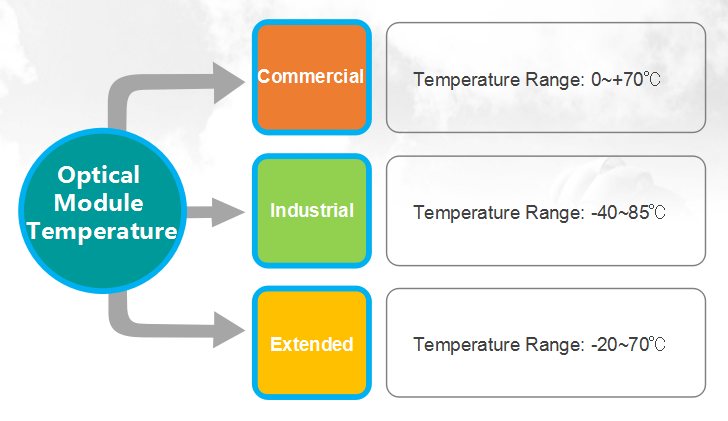The influence of temperature to the optical transceiver