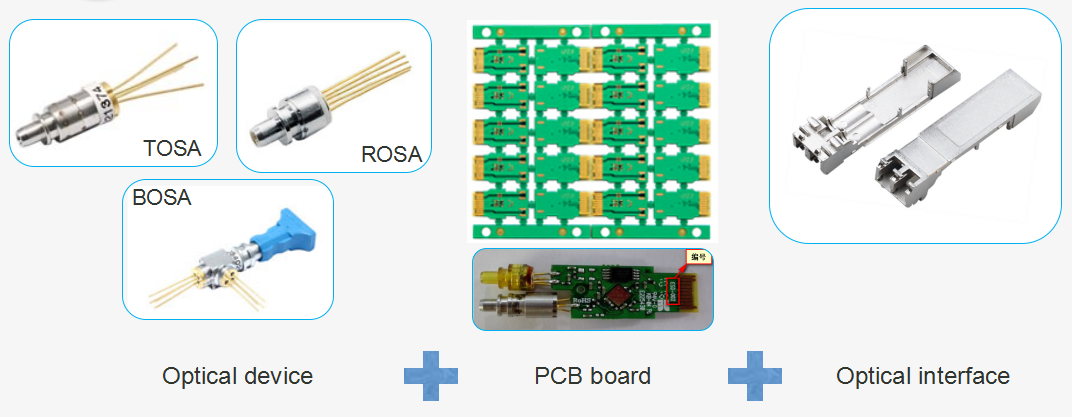 R & D process of optical transceiver