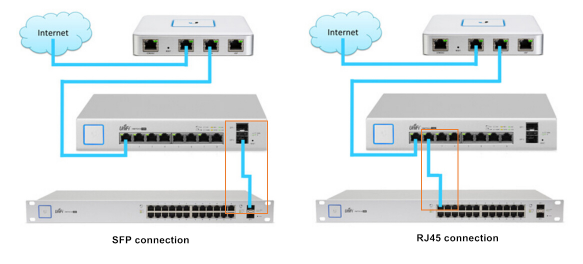 RJ45 port VS SFP port of switch, which is better?