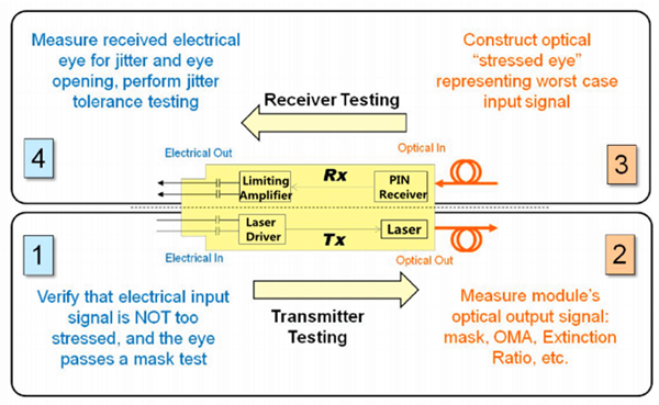How to Test a XFP Transceiver?