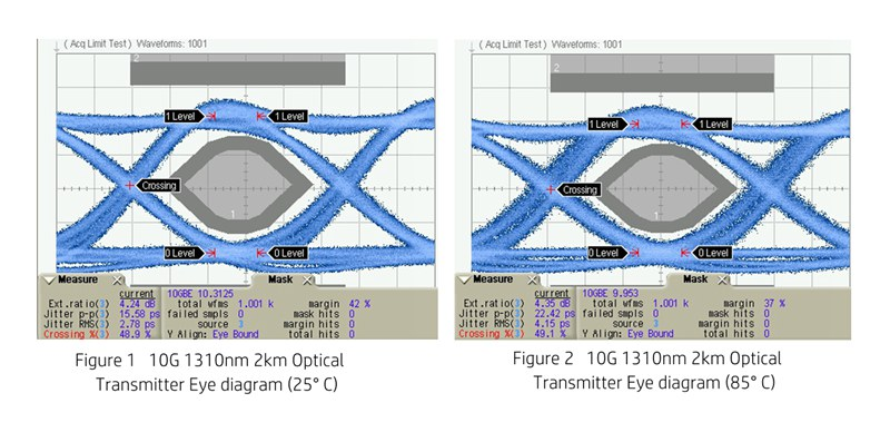 10G 1310nm 2km Optical Transmitter Eye diagram-total