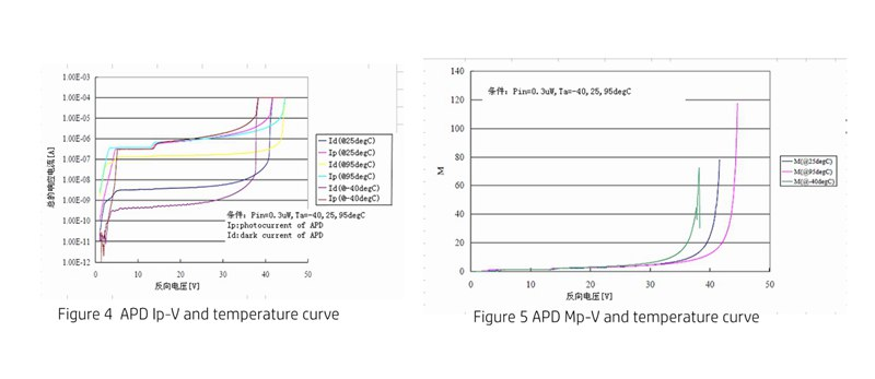 APD MP-V and temperature curve 4&5