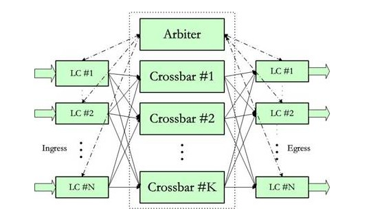 Figure 2 Crossbar Exchange architecture based on CIOQ