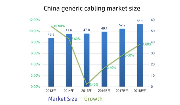 China generic cabling market size_600